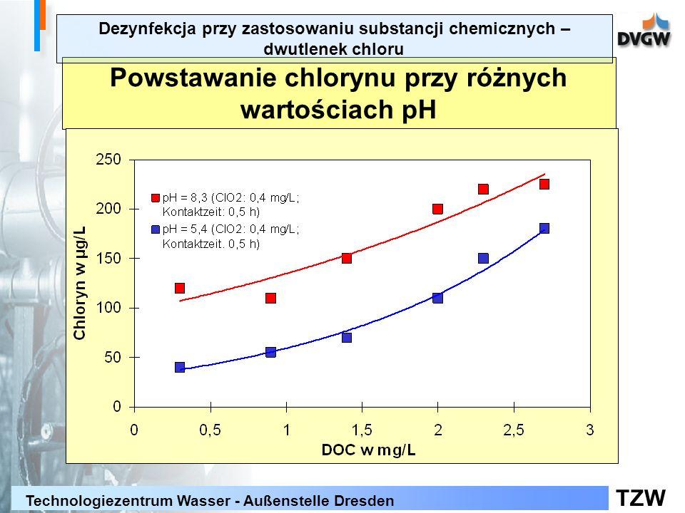TZW Technologiezentrum Wasser - Außenstelle Dresden Powstawanie chlorynu przy różnych wartościach pH Dezynfekcja przy zastosowaniu substancji chemiczn
