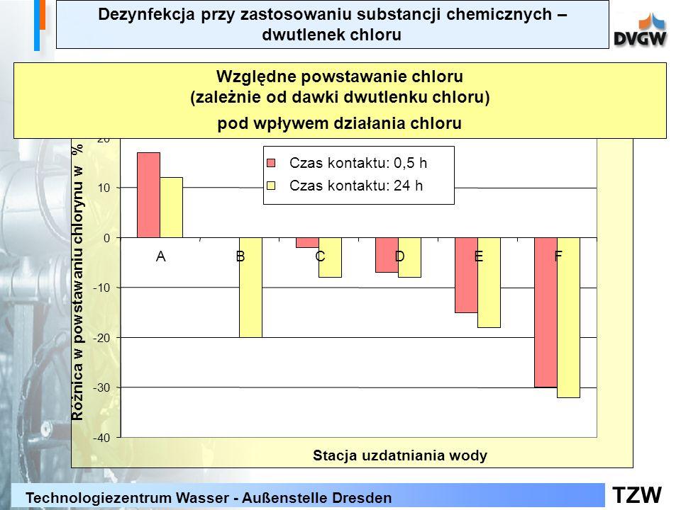 TZW Technologiezentrum Wasser - Außenstelle Dresden -40 -30 -20 -10 0 10 20 ABCDEF Stacja uzdatniania wody Różnica w powstawaniu chlorynu w % Czas kontaktu: 0,5 h Czas kontaktu: 24 h Względne powstawanie chloru (zależnie od dawki dwutlenku chloru) pod wpływem działania chloru Dezynfekcja przy zastosowaniu substancji chemicznych – dwutlenek chloru