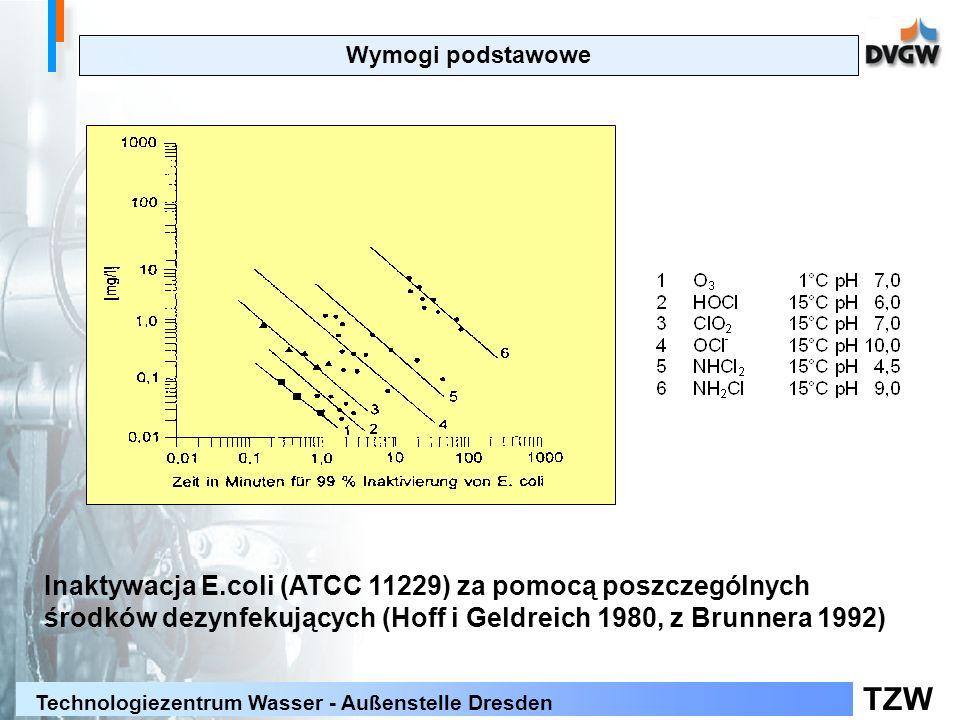 TZW Technologiezentrum Wasser - Außenstelle Dresden Wymogi podstawowe Inaktywacja E.coli (ATCC 11229) za pomocą poszczególnych środków dezynfekujących (Hoff i Geldreich 1980, z Brunnera 1992)