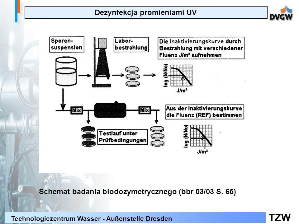 TZW Technologiezentrum Wasser - Außenstelle Dresden Dezynfekcja promieniami UV Schemat badania biodozymetrycznego (bbr 03/03 S.