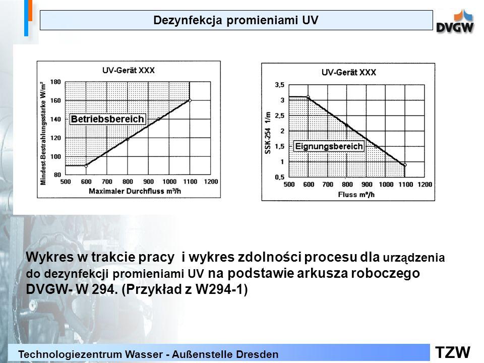 TZW Technologiezentrum Wasser - Außenstelle Dresden Dezynfekcja promieniami UV Wykres w trakcie pracy i wykres zdolności procesu dla urządzenia do dezynfekcji promieniami UV na podstawie arkusza roboczego DVGW- W 294.