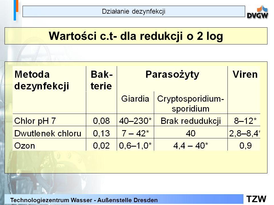 TZW Technologiezentrum Wasser - Außenstelle Dresden Wartości c.t- dla redukcji o 2 log Działanie dezynfekcji