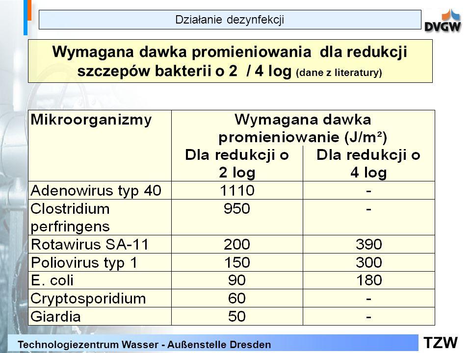TZW Technologiezentrum Wasser - Außenstelle Dresden Wymagana dawka promieniowania dla redukcji szczepów bakterii o 2 / 4 log (dane z literatury) Działanie dezynfekcji