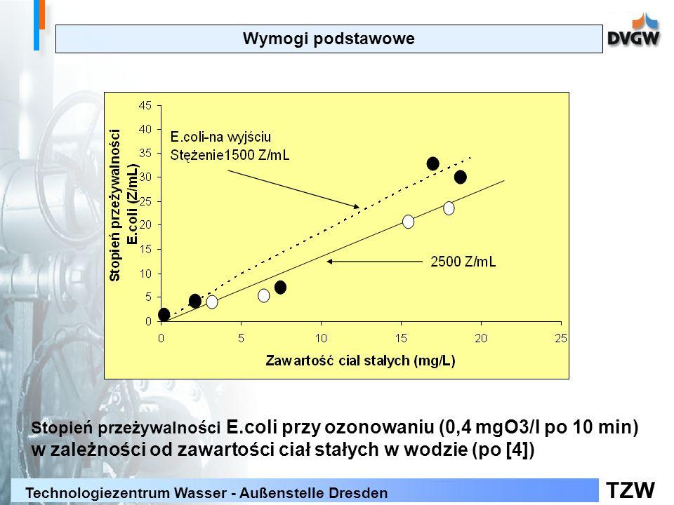 TZW Technologiezentrum Wasser - Außenstelle Dresden Wymogi podstawowe Stopień przeżywalności E.coli przy ozonowaniu (0,4 mgO3/l po 10 min) w zależności od zawartości ciał stałych w wodzie (po [4])