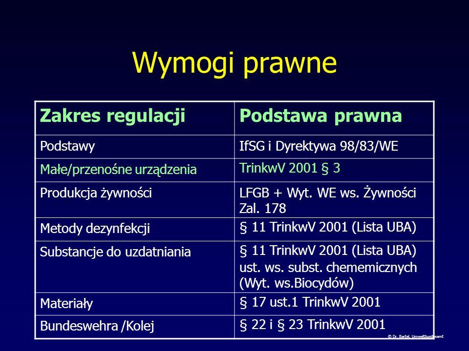 Normy techniczne (1) Arkusze robocze i DVGW Prüfgrundlagen VP 549: Węże doprowadzające wodę stosowane w czasowym transporcie wody do spożycia; Wymogi i kontrola VP 550: Armatura do węży doprowadzających wodę stosowane w czasowym transporcie wody do spożycia W 294 części 1-3: Urządzenia odkażające promieniem ultrafioletowym w zaopatrzeniu w wodę W 229, W 295, W 296, W 623, W 624: Dezynfekcja wody do spożycia (Cl 2, ClO 2 ) W 291 Oczyszczanie i odkażanie urządzeń rozdziału wody © Dr.