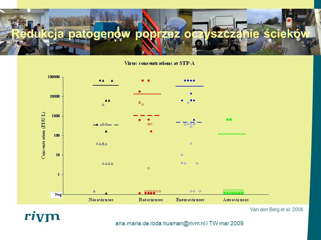 ana.maria.de.roda.husman@rivm.nl I TW mar 2009 Redukcja patogenów poprzez oczyszczanie ścieków Van den Berg et al. 2006