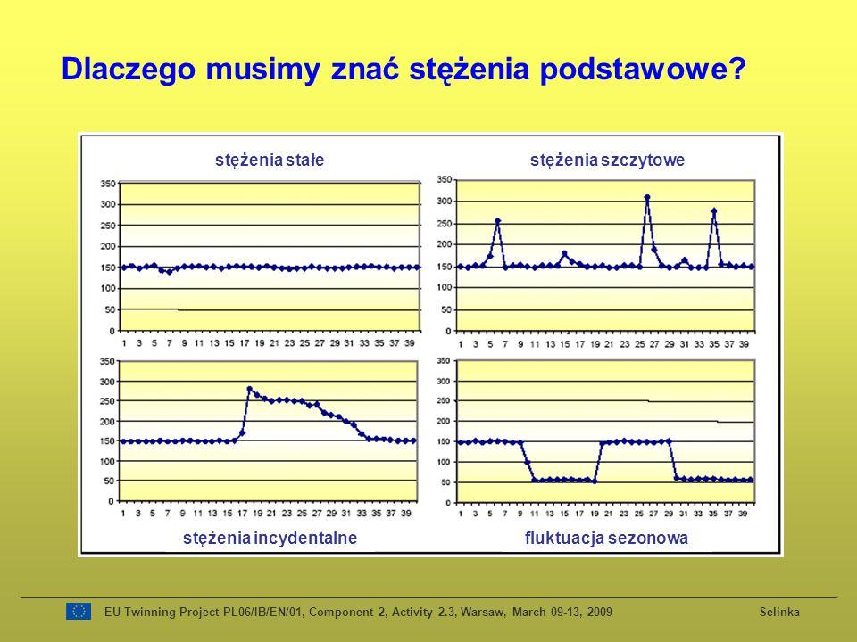 EU Twinning Project PL06/IB/EN/01, Component 2, Activity 2.3, Warsaw, March 09-13, 2009 Selinka Dlaczego musimy znać stężenia podstawowe? stężenia sta
