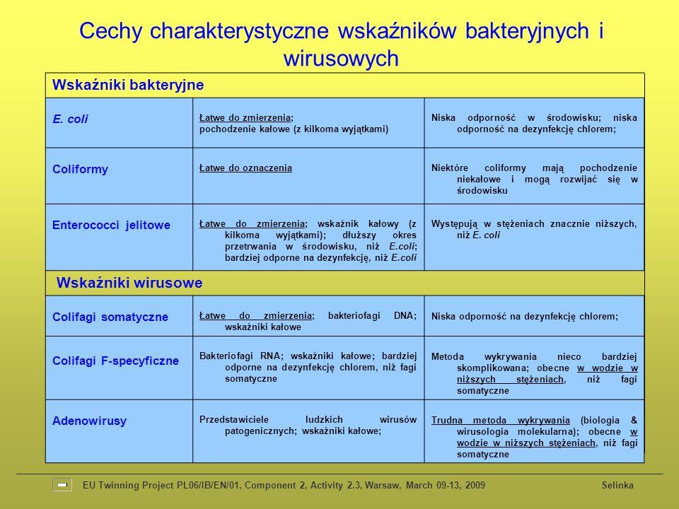 Wskaźniki bakteryjne E. coli Łatwe do zmierzenia; pochodzenie kałowe (z kilkoma wyjątkami) Niska odporność w środowisku; niska odporność na dezynfekcj