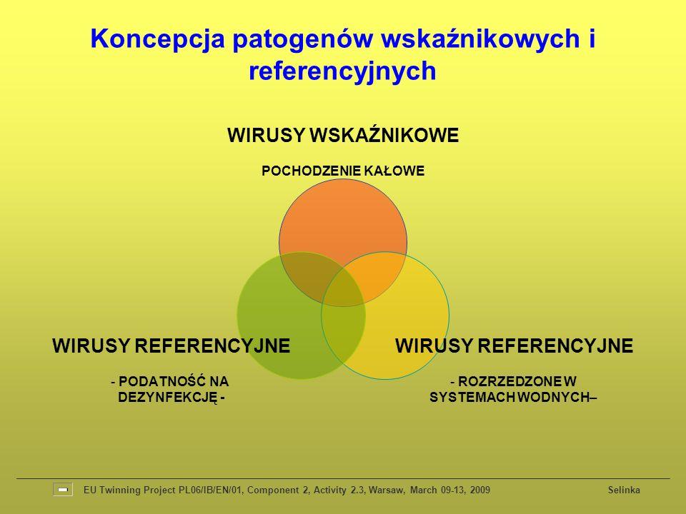 WIRUSY WSKAŹNIKOWE POCHODZENIE KAŁOWE WIRUSY REFERENCYJNE ROZRZEDZONE W SYSTEMACH WODNYCH– WIRUSY REFERENCYJNE PODATNOŚĆ NA DEZYNFEKCJĘ - EU Twinning Project PL06/IB/EN/01, Component 2, Activity 2.3, Warsaw, March 09-13, 2009 Selinka Koncepcja patogenów wskaźnikowych i referencyjnych