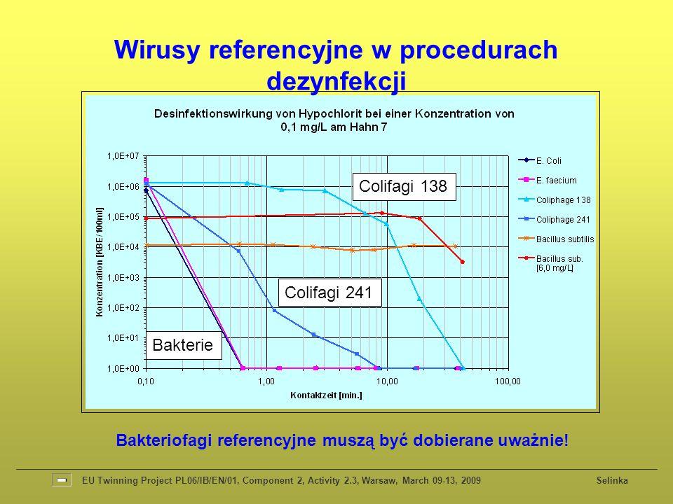 Wirusy referencyjne w procedurach dezynfekcji Colifagi 241 Colifagi 138 EU Twinning Project PL06/IB/EN/01, Component 2, Activity 2.3, Warsaw, March 09-13, 2009 Selinka Bakteriofagi referencyjne muszą być dobierane uważnie.