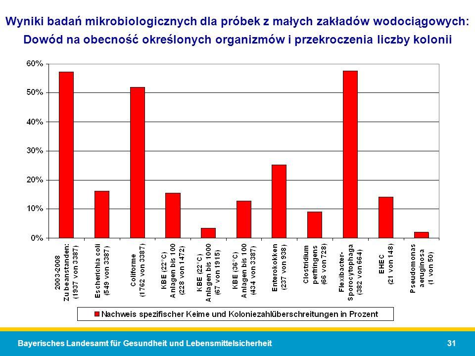 Bayerisches Landesamt für Gesundheit und Lebensmittelsicherheit 31 Wyniki badań mikrobiologicznych dla próbek z małych zakładów wodociągowych: Dowód na obecność określonych organizmów i przekroczenia liczby kolonii