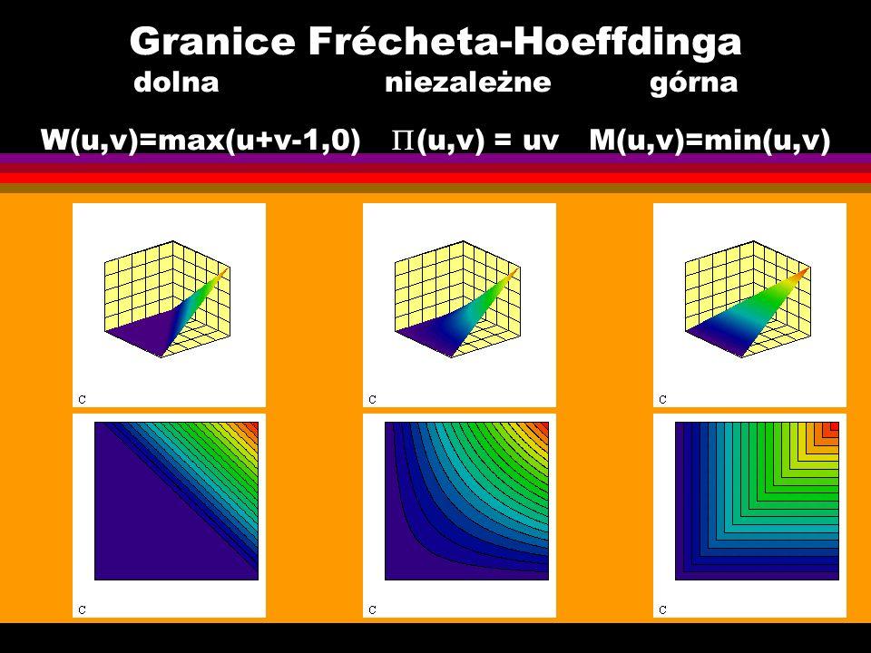 Granice Frécheta-Hoeffdinga dolna niezależne górna W(u,v)=max(u+v-1,0) (u,v) = uv M(u,v)=min(u,v)