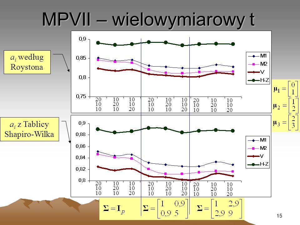 15 MPVII – wielowymiarowy t a i według Roystona a i z Tablicy Shapiro-Wilka 20 10 10 10 20 10 10 10 20 20 10 10 10 20 10 10 10 20 20 10 10 10 20 10 10