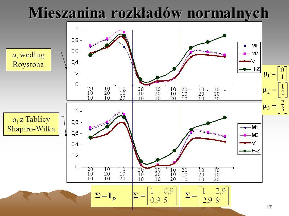 17 Mieszanina rozkładów normalnych a i według Roystona a i z Tablicy Shapiro-Wilka 20 10 10 10 20 10 10 10 20 20 10 10 10 20 10 10 10 20 20 10 10 10 2