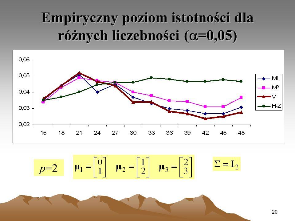 20 Empiryczny poziom istotności dla różnych liczebności ( =0,05) p=2