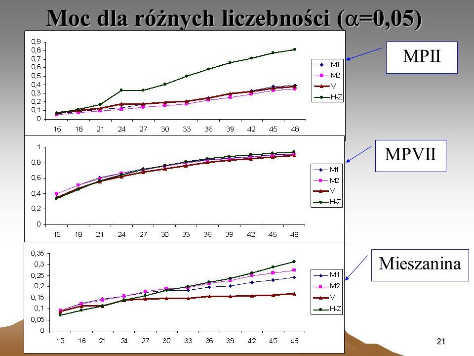 21 Moc dla różnych liczebności ( =0,05) MPII MPVII Mieszanina