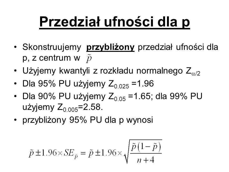 Przedział ufności dla p Skonstruujemy przybliżony przedział ufności dla p, z centrum w Użyjemy kwantyli z rozkładu normalnego Z /2 Dla 95% PU użyjemy