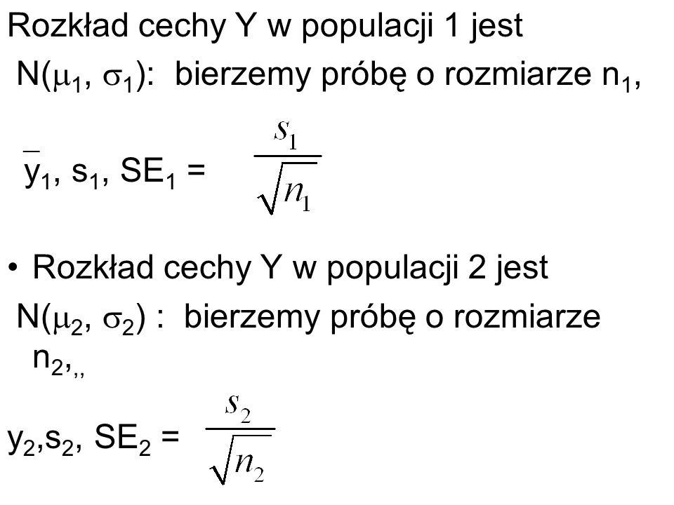 Rozkład cechy Y w populacji 1 jest N( 1, 1 ): bierzemy próbę o rozmiarze n 1, y 1, s 1, SE 1 = Rozkład cechy Y w populacji 2 jest N( 2, 2 ) : bierzemy
