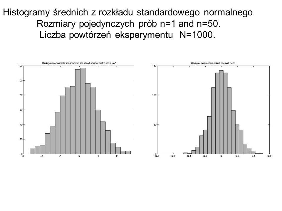 Histogramy średnich z rozkładu standardowego normalnego Rozmiary pojedynczych prób n=1 and n=50. Liczba powtórzeń eksperymentu N=1000.