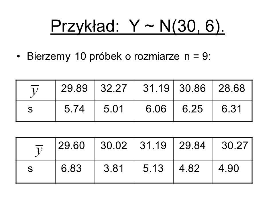 Przykład: Y ~ N(30, 6). Bierzemy 10 próbek o rozmiarze n = 9: 29.89 32.27 31.19 30.86 28.68 s 5.74 5.01 6.06 6.25 6.31 29.60 30.02 31.19 29.84 30.27 s