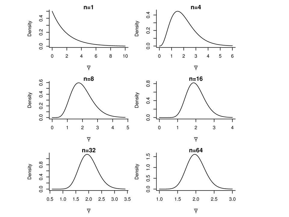Wniosek Techniki prezentowane na tym kursie i dotyczące konstrukcji przedziałów ufności dla i testowania hipotez o średnich mogą być również stosowane gdy rozkład pojedynczych obserwacji nie jest normalny o ile tylko rozmiar prób jest ``wystarczająco duży.