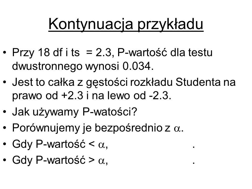 Kontynuacja przykładu Przy 18 df i ts = 2.3, P-wartość dla testu dwustronnego wynosi 0.034. Jest to całka z gęstości rozkładu Studenta na prawo od +2.