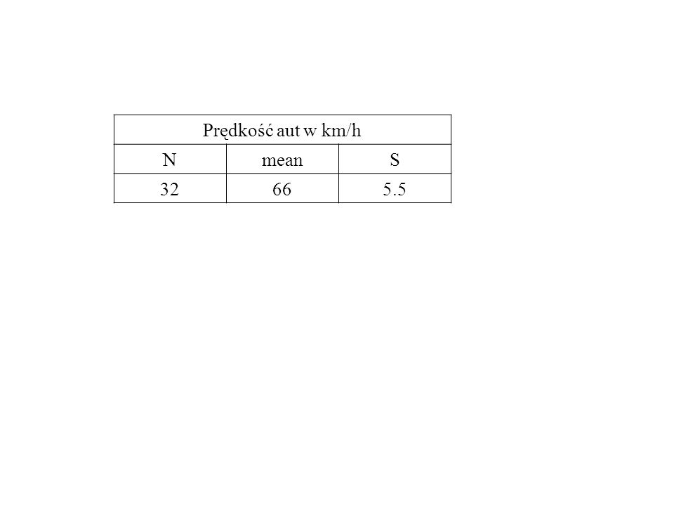 Przykład: Stosujemy dwustronny test Studenta z 18 df na poziomie istotności = 0.05.