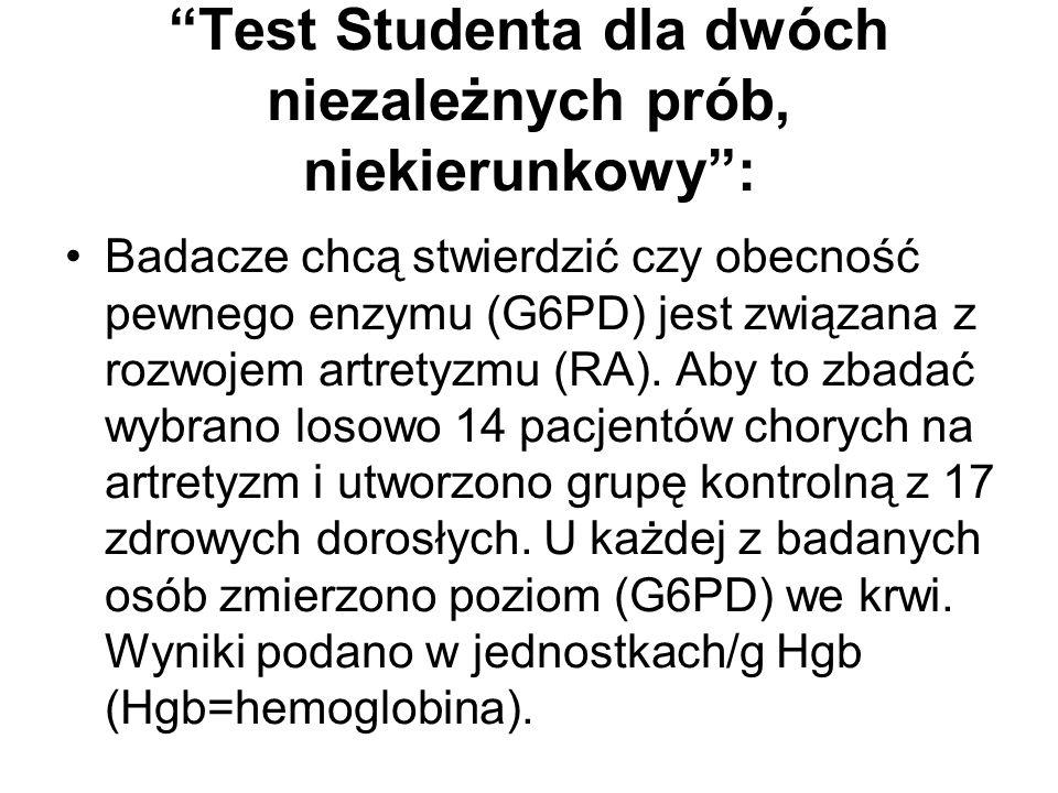 Test Studenta dla dwóch niezależnych prób, niekierunkowy: Badacze chcą stwierdzić czy obecność pewnego enzymu (G6PD) jest związana z rozwojem artretyz