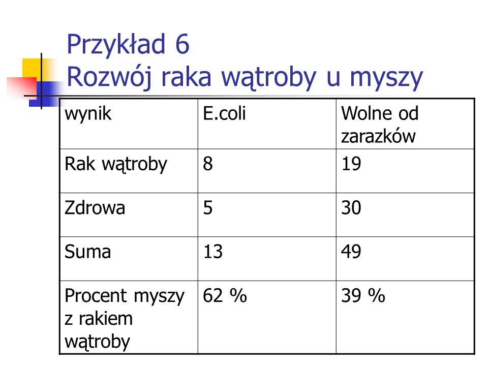 Przykład 6 Rozwój raka wątroby u myszy wynikE.coliWolne od zarazków Rak wątroby819 Zdrowa530 Suma1349 Procent myszy z rakiem wątroby 62 %39 %