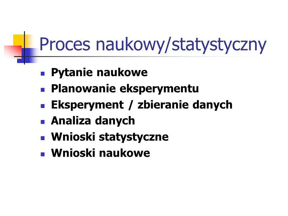 Proces naukowy/statystyczny Pytanie naukowe Planowanie eksperymentu Eksperyment / zbieranie danych Analiza danych Wnioski statystyczne Wnioski naukowe