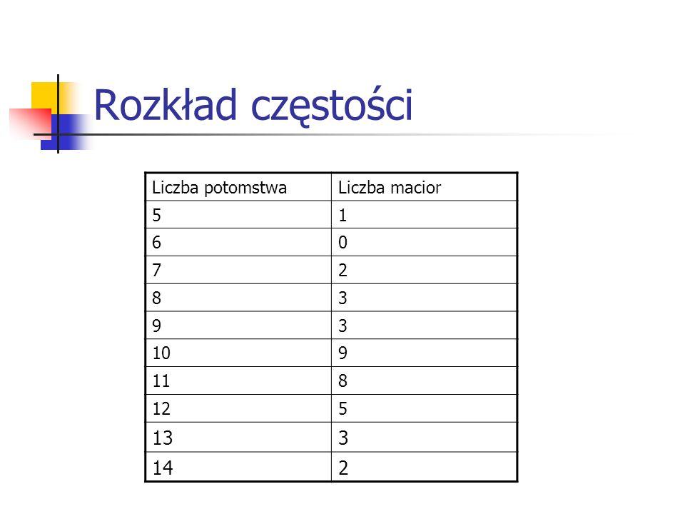 Rozkład częstości Liczba potomstwaLiczba macior 51 60 72 83 93 109 118 125 133 142