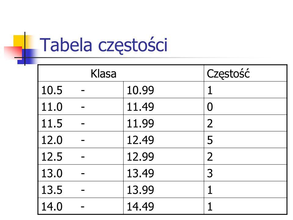 Tabela częstości KlasaCzęstość 10.5 -10.991 11.0 -11.490 11.5 -11.992 12.0 -12.495 12.5 -12.992 13.0 -13.493 13.5 -13.991 14.0 -14.491