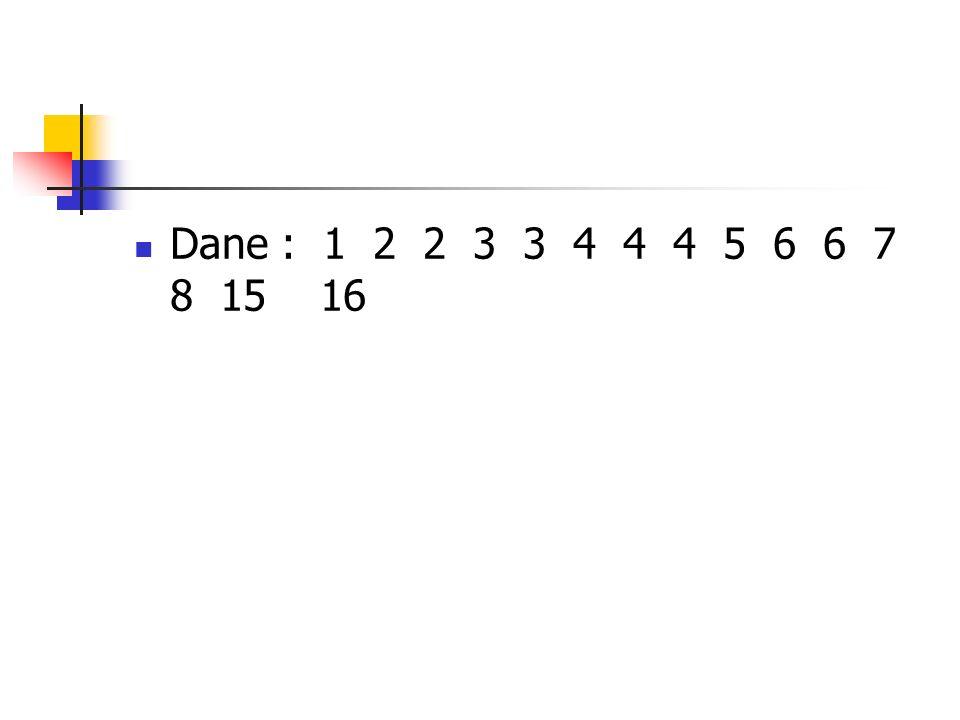 Dane : 1 2 2 3 3 4 4 4 5 6 6 7 8 15 16