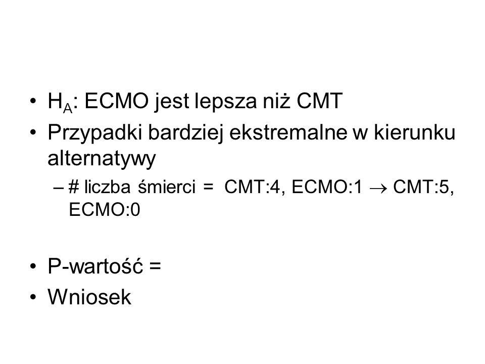 H A : ECMO jest lepsza niż CMT Przypadki bardziej ekstremalne w kierunku alternatywy –# liczba śmierci = CMT:4, ECMO:1 CMT:5, ECMO:0 P-wartość = Wnios