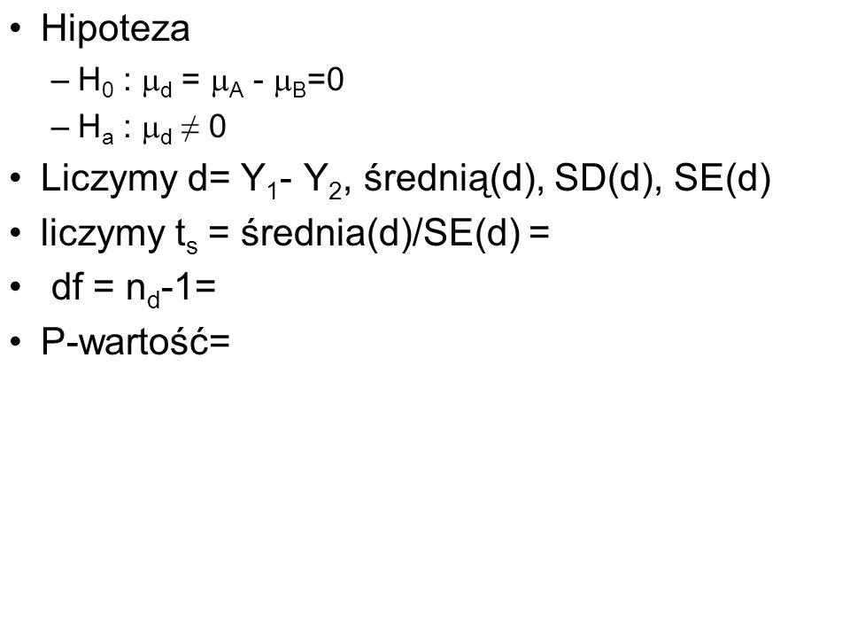 Hipoteza –H 0 : d = A - B =0 –H a : d 0 Liczymy d= Y 1 - Y 2, średnią(d), SD(d), SE(d) liczymy t s = średnia(d)/SE(d) = df = n d -1= P-wartość=