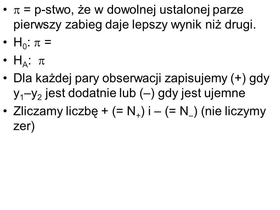 = p-stwo, że w dowolnej ustalonej parze pierwszy zabieg daje lepszy wynik niż drugi. H 0 : = H A : Dla każdej pary obserwacji zapisujemy (+) gdy y 1 –