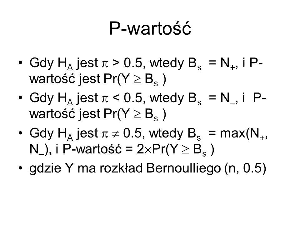 P-wartość Gdy H A jest > 0.5, wtedy B s = N +, i P- wartość jest Pr(Y B s ) Gdy H A jest < 0.5, wtedy B s = N –, i P- wartość jest Pr(Y B s ) Gdy H A jest 0.5, wtedy B s = max(N +, N – ), i P-wartość = 2 Pr(Y B s ) gdzie Y ma rozkład Bernoulliego (n, 0.5)