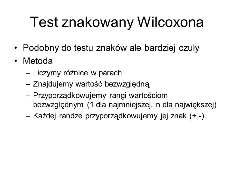 Test znakowany Wilcoxona Podobny do testu znaków ale bardziej czuły Metoda –Liczymy różnice w parach –Znajdujemy wartość bezwzględną –Przyporządkowujemy rangi wartościom bezwzględnym (1 dla najmniejszej, n dla największej) –Każdej randze przyporządkowujemy jej znak (+,-)