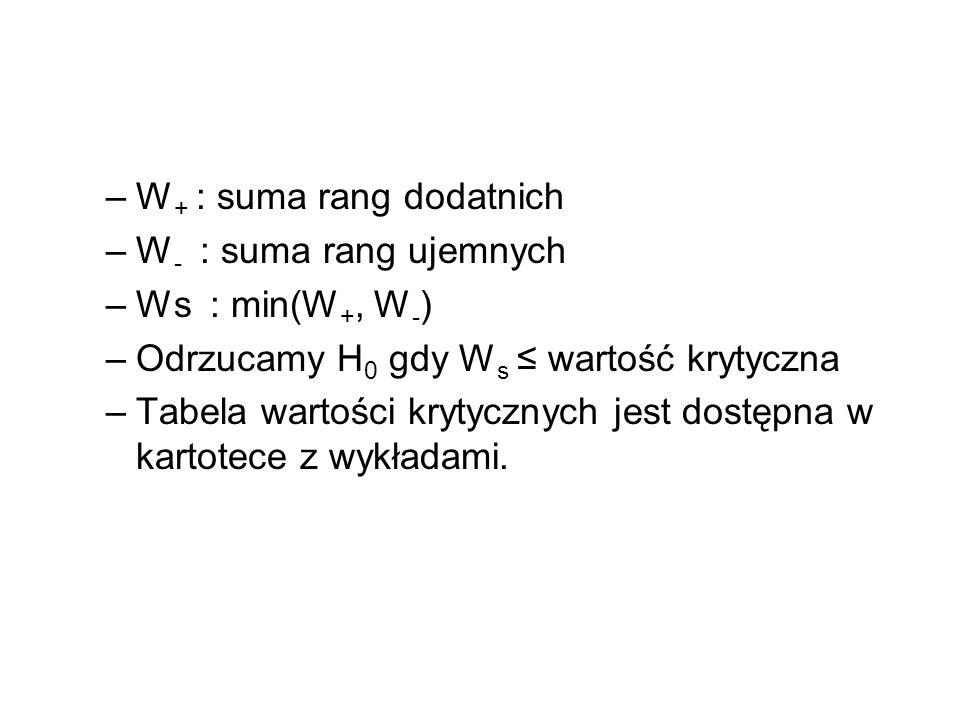 –W + : suma rang dodatnich –W - : suma rang ujemnych –Ws : min(W +, W - ) –Odrzucamy H 0 gdy W s wartość krytyczna –Tabela wartości krytycznych jest d