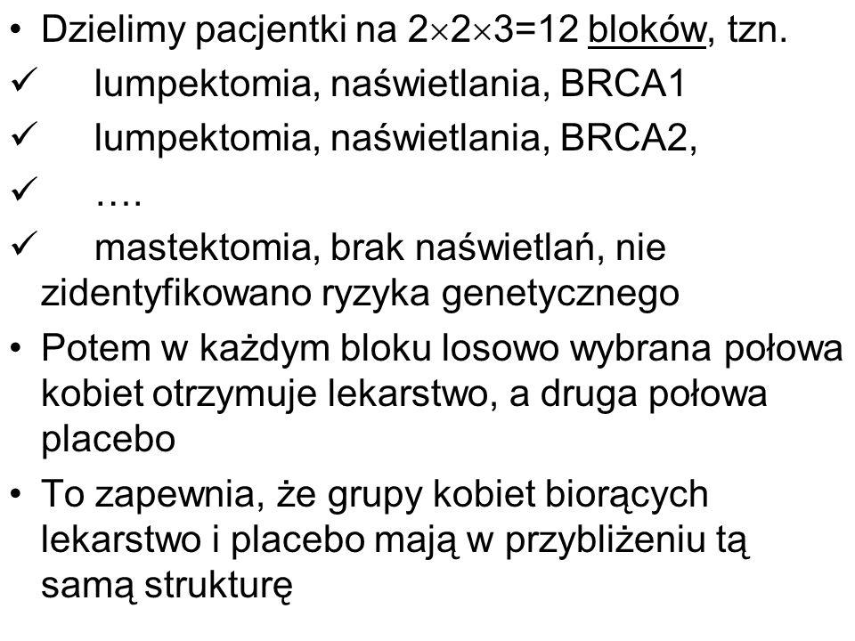 Dzielimy pacjentki na 2 2 3=12 bloków, tzn. lumpektomia, naświetlania, BRCA1 lumpektomia, naświetlania, BRCA2, …. mastektomia, brak naświetlań, nie zi