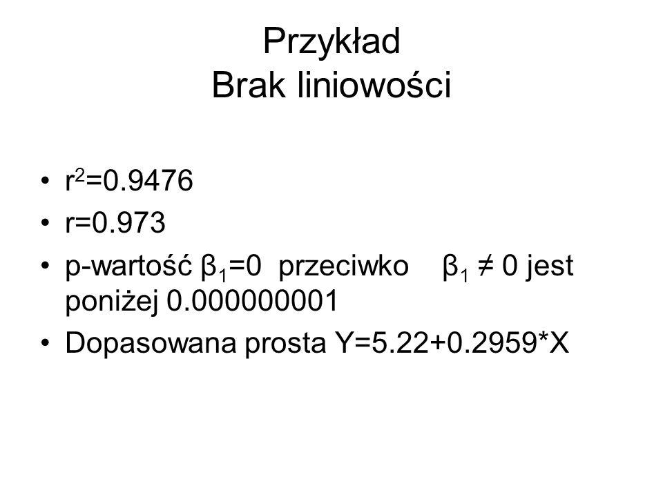 Przykład Brak liniowości r 2 =0.9476 r=0.973 p-wartość β 1 =0 przeciwko β 1 0 jest poniżej 0.000000001 Dopasowana prosta Y=5.22+0.2959*X