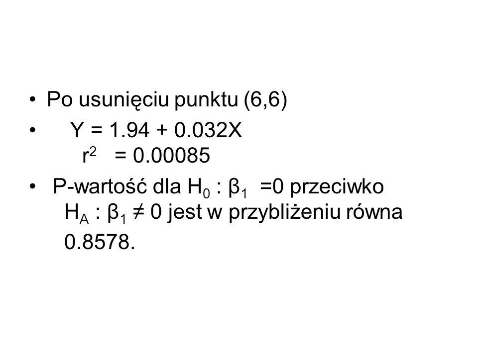 Po usunięciu punktu (6,6) Y = 1.94 + 0.032X r 2 = 0.00085 P-wartość dla H 0 : β 1 =0 przeciwko H A : β 1 0 jest w przybliżeniu równa 0.8578.