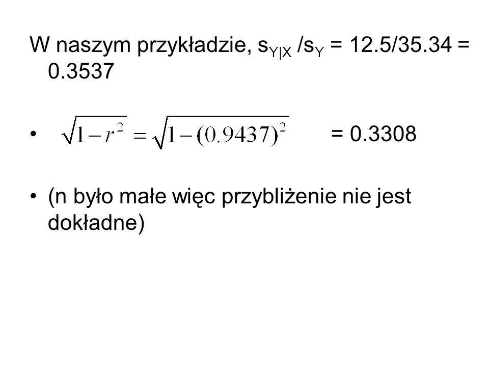 W naszym przykładzie, s Y|X /s Y = 12.5/35.34 = 0.3537 = 0.3308 (n było małe więc przybliżenie nie jest dokładne)