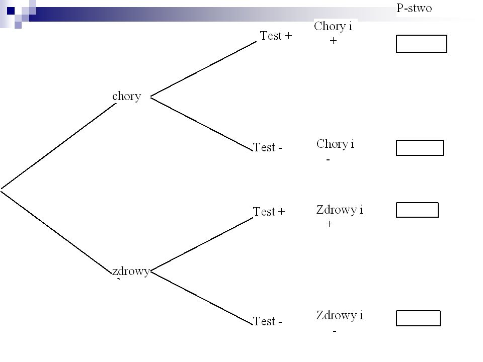 Gdybyśmy otworzyli tysiące paczek to rozkład frakcji liczby wadliwych elementów w paczce byłby zgodny z rozkładem wyliczonym na poprzedniej stronie.