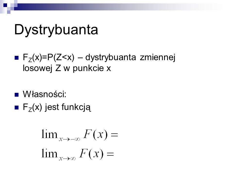 Dystrybuanta F Z (x)=P(Z<x) – dystrybuanta zmiennej losowej Z w punkcie x Własności: F Z (x) jest funkcją