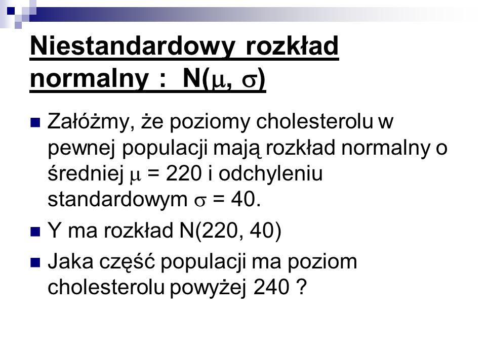 Niestandardowy rozkład normalny : N(, ) Załóżmy, że poziomy cholesterolu w pewnej populacji mają rozkład normalny o średniej = 220 i odchyleniu standa