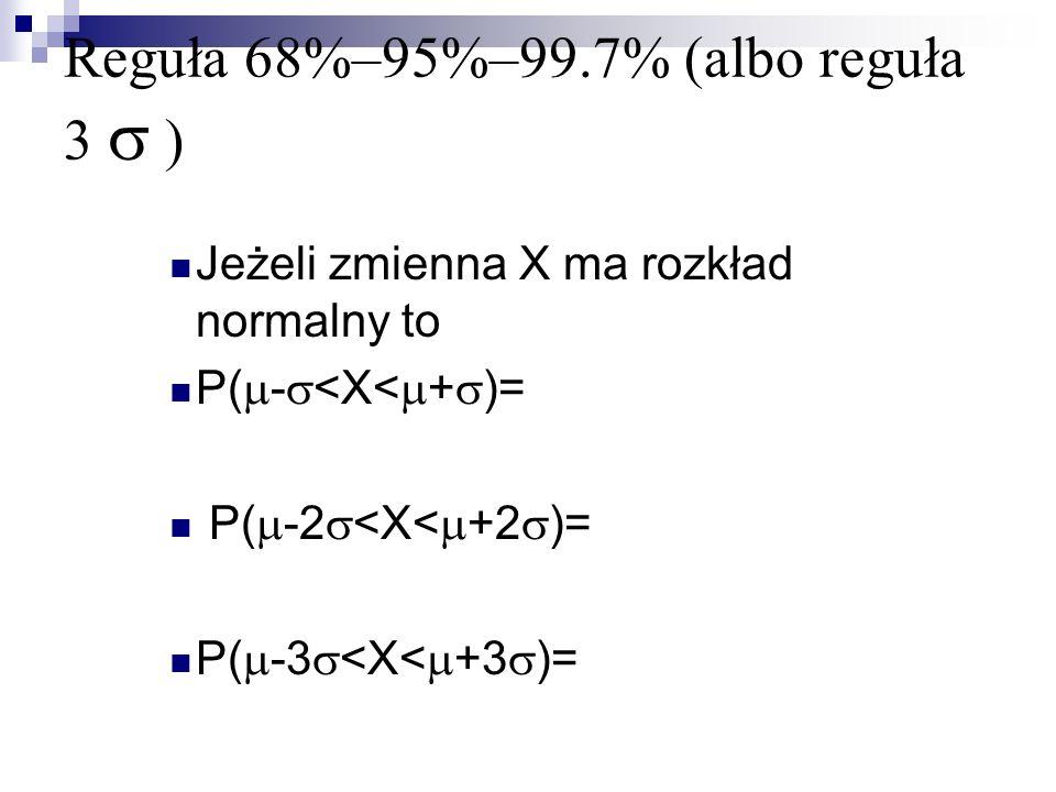 Reguła 68%–95%–99.7% (albo reguła 3 ) Jeżeli zmienna X ma rozkład normalny to P( - <X< + )= P( -2 <X< +2 )= P( -3 <X< +3 )=