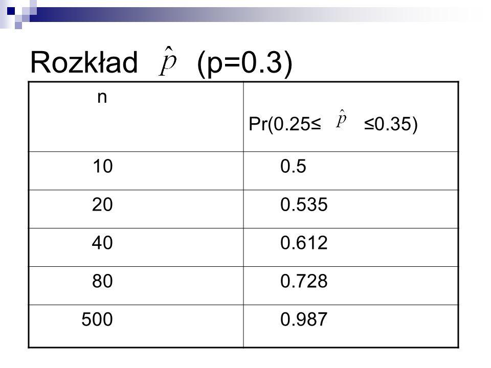 Rozkład (p=0.3) n Pr(0.25 0.35) 10 0.5 20 0.535 40 0.612 80 0.728 500 0.987