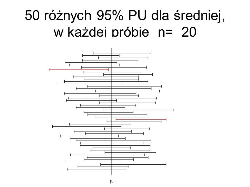 50 różnych 95% PU dla średniej, w każdej próbie n= 20