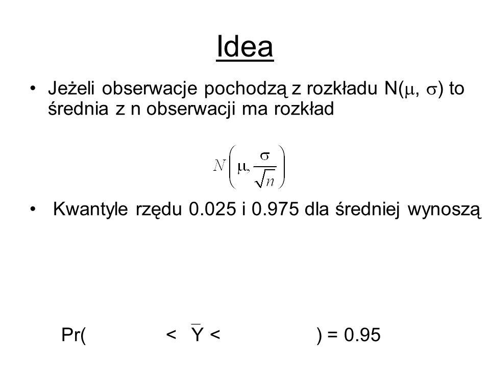 Idea Jeżeli obserwacje pochodzą z rozkładu N(, ) to średnia z n obserwacji ma rozkład Kwantyle rzędu 0.025 i 0.975 dla średniej wynoszą Pr( < Y < ) =